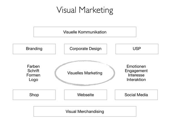 Visual Marketing - eine Infografik