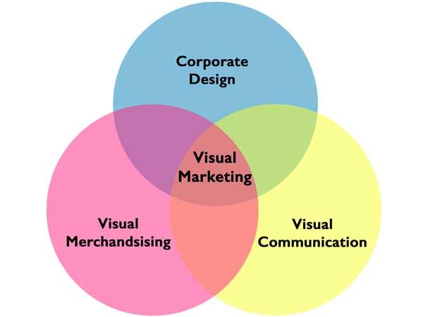 Visual Marketing Grafik