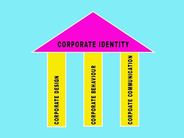 Corporate Identity - drei Säulen